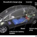 Sprzedaż samochodów elektrycznych na północy