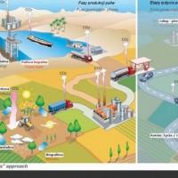 Biopaliwo E85 – ekologiczne??