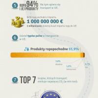 Transport w Polsce emituje coraz mniej dwutlenku węgla